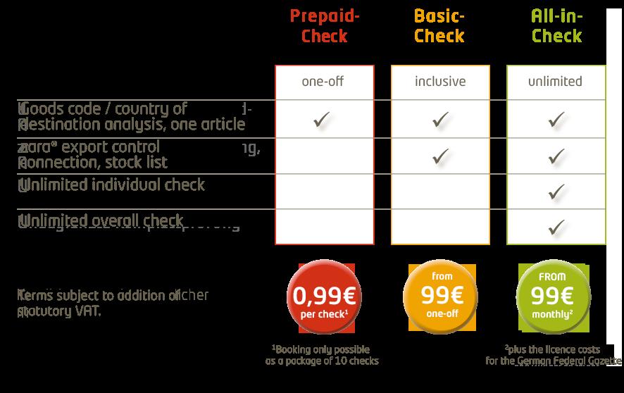 Unser Preismodell für den Export